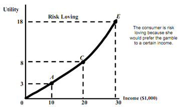 1001_risk loving.png