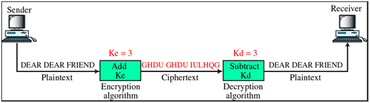 1002_What do you mean by Substitutional Ciphers.png