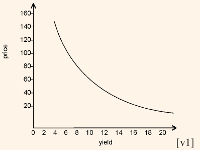 1005_price yield relationship.png
