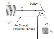 100_Motion of two bodies - Smooth surface and smooth pulle.png