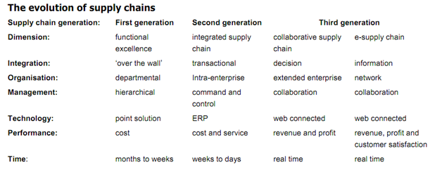 1015_Evolution of the supply chain.png