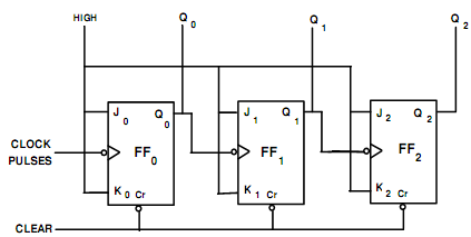 explain the working of a three bit binary ripple counter