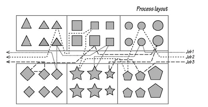 1026_Process Layout - Process Design.png
