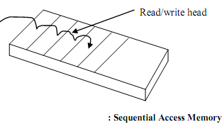1026_Sequential-access memory device.png