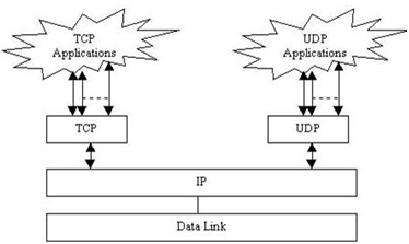 1031_Function of TCP - IP Transport Layer.png