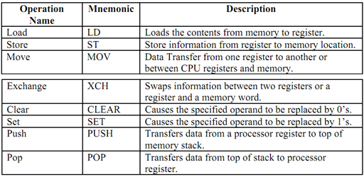 1036_Describe Data Transfer Instructions.png