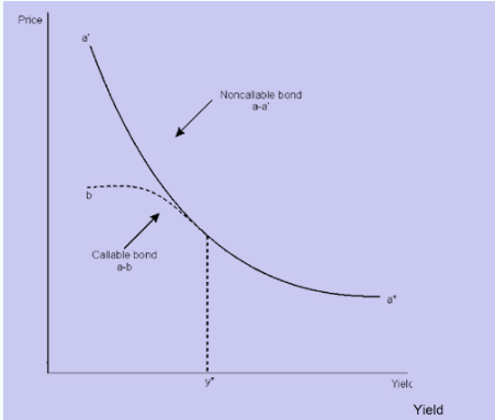 price yield relationship   callable bond financial management