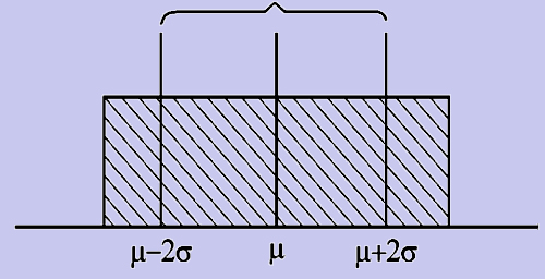 1048_rectangular distribution.png