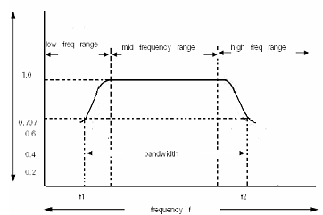 draw frequency response curve, electrical engineering1052_frequency response curve png frequency response curve