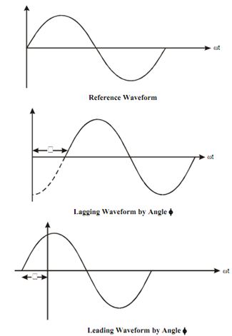 1053_Phase Angle and Phase Difference.png