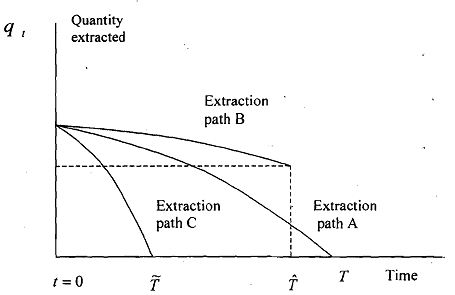 1055_Price and Extraction Path over Time 2.png