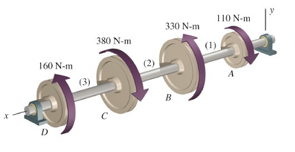 1059_Determine the Minimum Acceptable Diameter of the Shaft.png