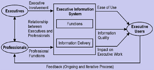 strategic information system essay 122 marketing information systems [figure 122 & figure 123]  general  strategies range from profit maximization to forgoing a part of the profit in order to .