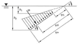 1063_Resultant Force on a Given Area of an Inclined Plane.png