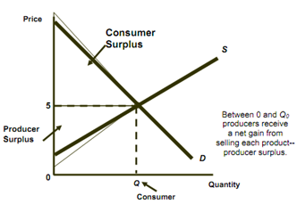 1066_consumer and producer surplus.png