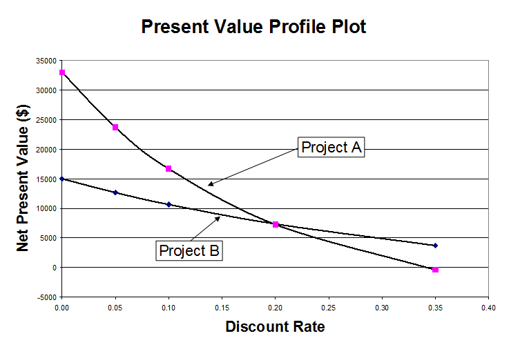 1068_Discounted Cash Flow Rate of Return of a Project.png
