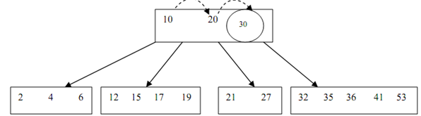 1068_Insertion of a key into a B-Tree3.png