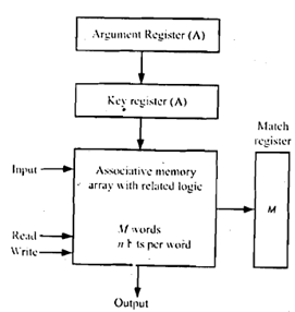 Block diagram of an associative memory computer engineering 1072block diagram of an associative memoryg ccuart Gallery