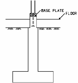 1074_Illustrate the Purpose of pedestals.png