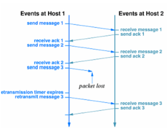 1075_Packet loss and retransmission in TCP.png