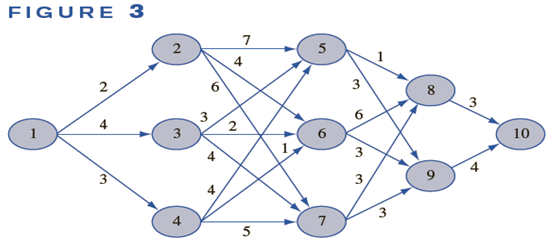 1077_find-shortest-path-of-network.png