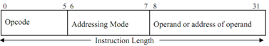 107_Show the Hypothetical Instruction Format of 32 bits.png