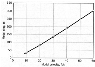 1086_Fluid density and viscosity.png