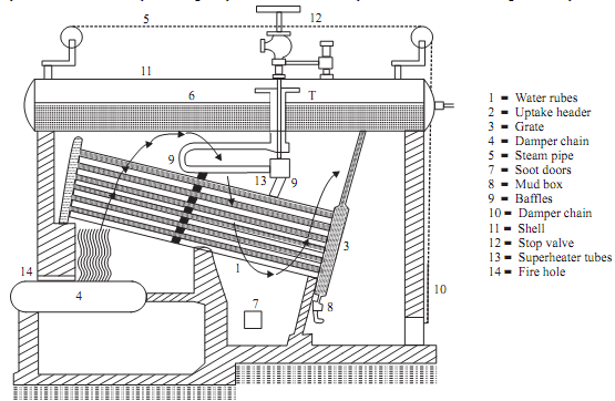 1088_Working of boiler.png