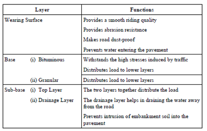1095_Pavement Layers and Their Functions1.png