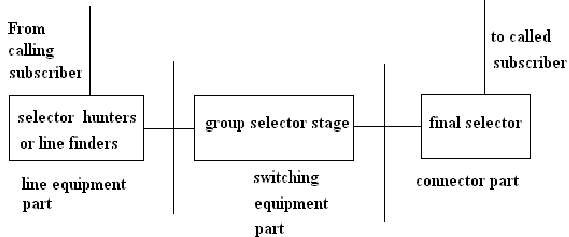 109_Configuration of a step by step switching system.png