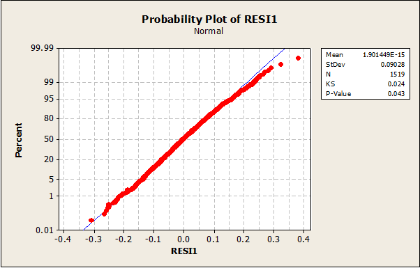 109_Normal Probability Plots2.png