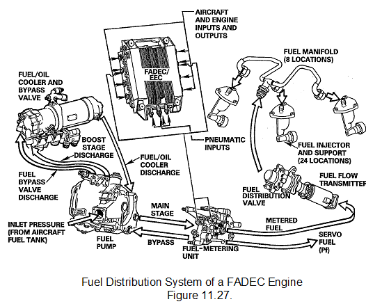 Full Authority Digital Electronic Control Fadec Schematic Diagram