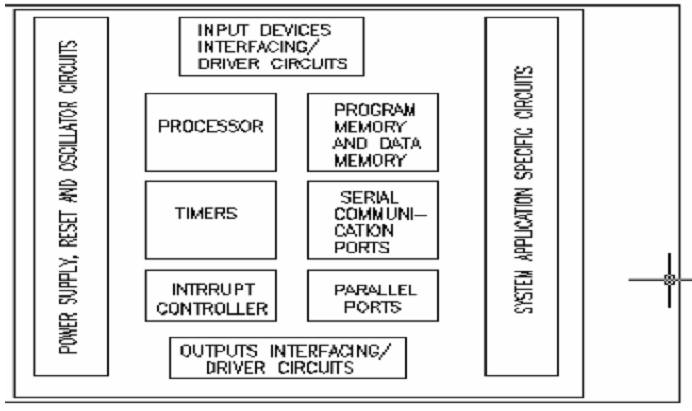 1105_Typical Embedded System Hardware Unit.png