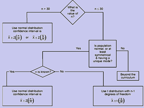 1105_flow chart for confidence interval.png