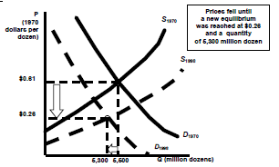 1120_shift in supply and demand.png