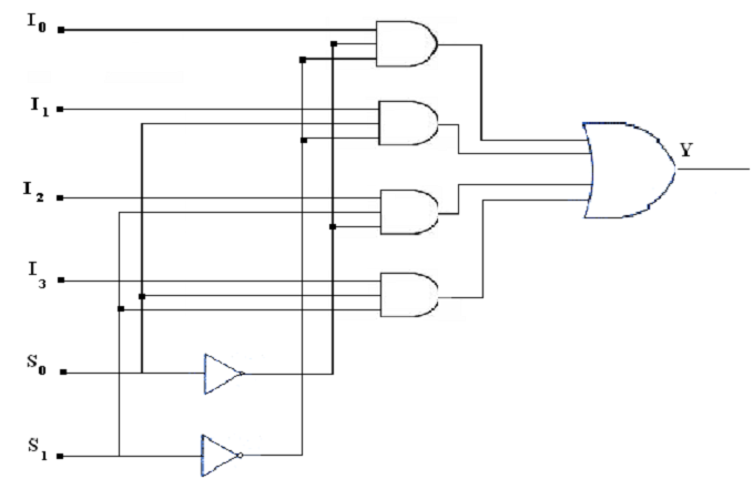 1121_Circuit Diagram of 4 X 1 MUX using basic gate.png