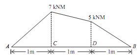 1121_Loading Diagram and SFD from the given BMD.png