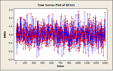 1121_Times Series Plots.png