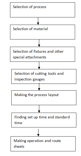 1124_Process Planning Procedure.png