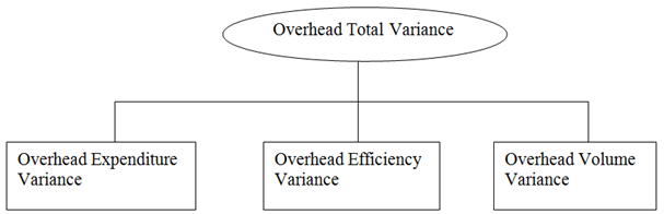 1129_Alternative to Total Overhead Variances.png