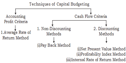 1129_Describes the methods of Capital Budgeting.png