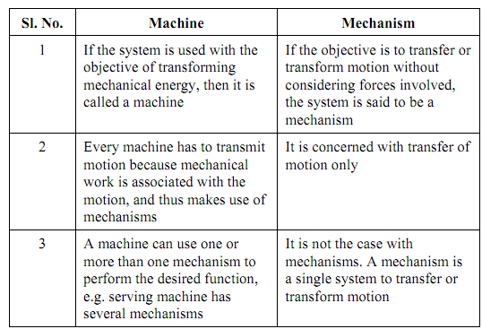 Difference Between Machine And Mechanism Kinematic