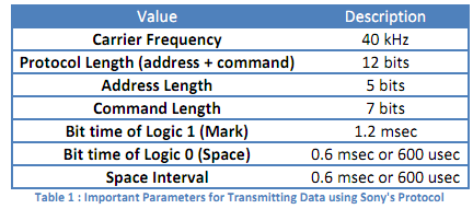 1130_Important Parameters for Transmitting Data.png