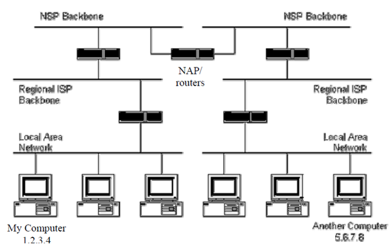 internet routing hierarchy  computer networking