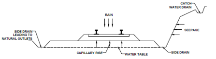114_Drainage of the Railway Track.png
