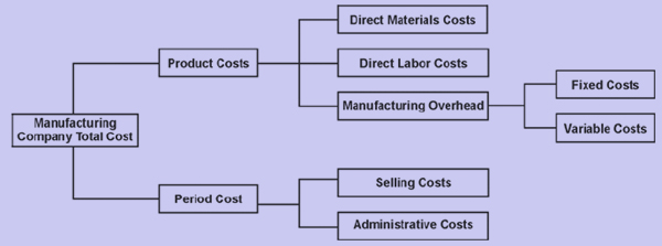 costing assignment Absorption costing, variable costing, homework assignment help variable costing is also called as marginal costing or direct costing it is that type of costing which allocates only the variable portion of the manufacturing overheads to a product unit cost.