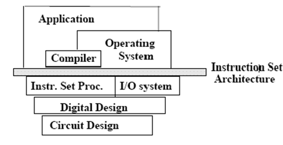 1163_Instruction Set Architecture.png