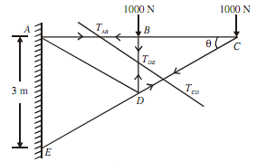 1174_Determine  forces in members of cantilever truss2.png