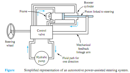 117_Automotive Power-Assisted Steering System.png