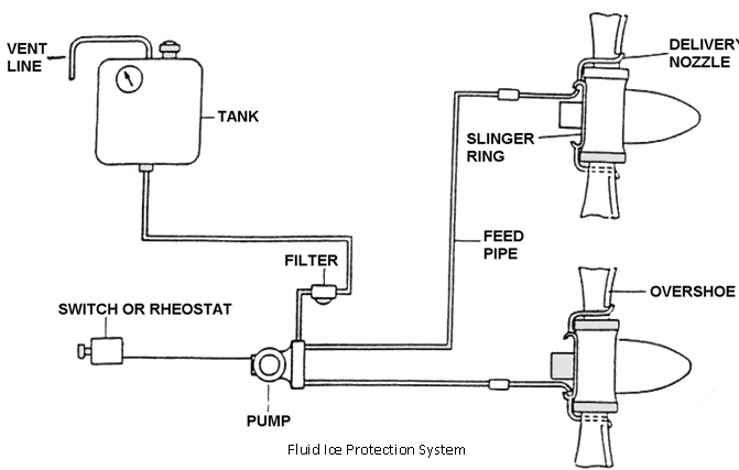 1181_FLUID (LIQUID) ICE PROTECTION SYSTEMS.png